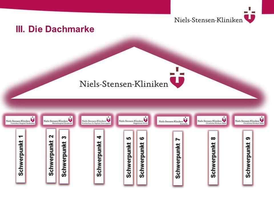 III. Die Dachmarke Schwerpunkt 1 Schwerpunkt 2 Schwerpunkt 3