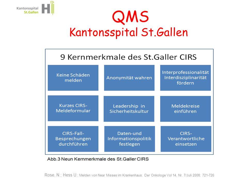 QMS Kantonsspital St.Gallen