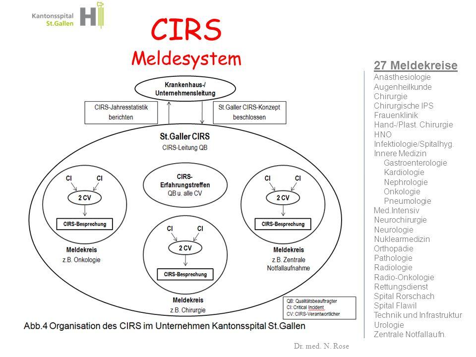 CIRS Meldesystem 27 Meldekreise Anästhesiologie Augenheilkunde