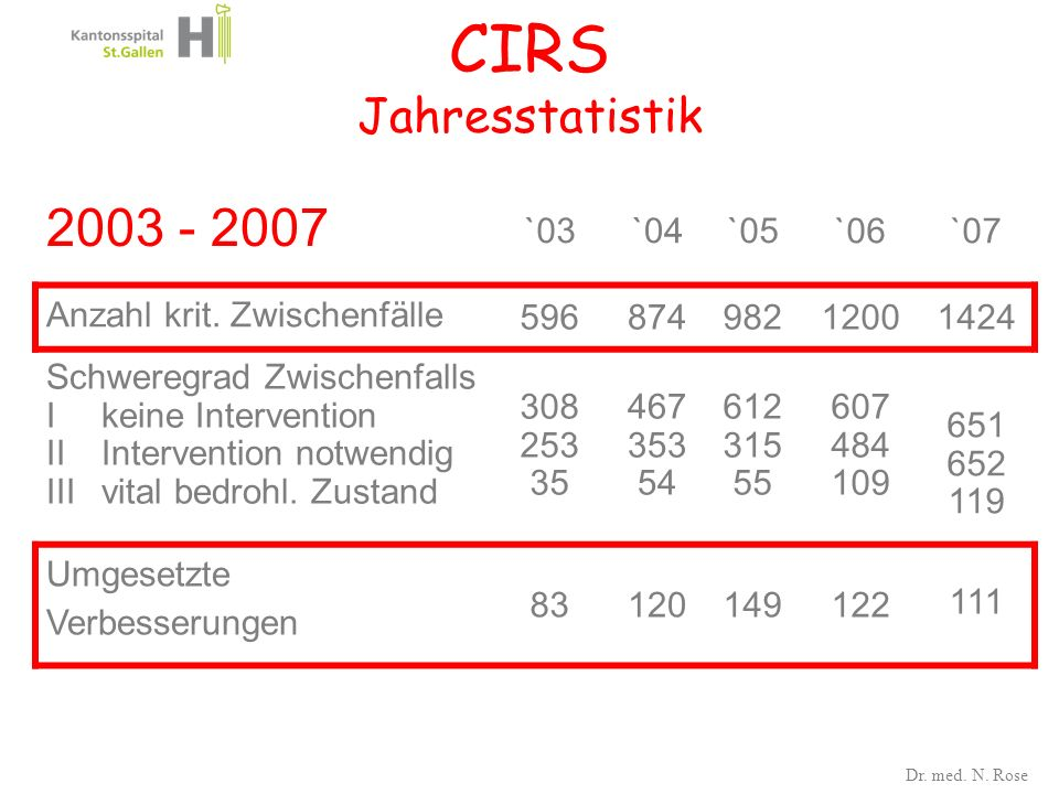 CIRS Jahresstatistik 2003 - 2007 `03 `04 `05 `06 `07