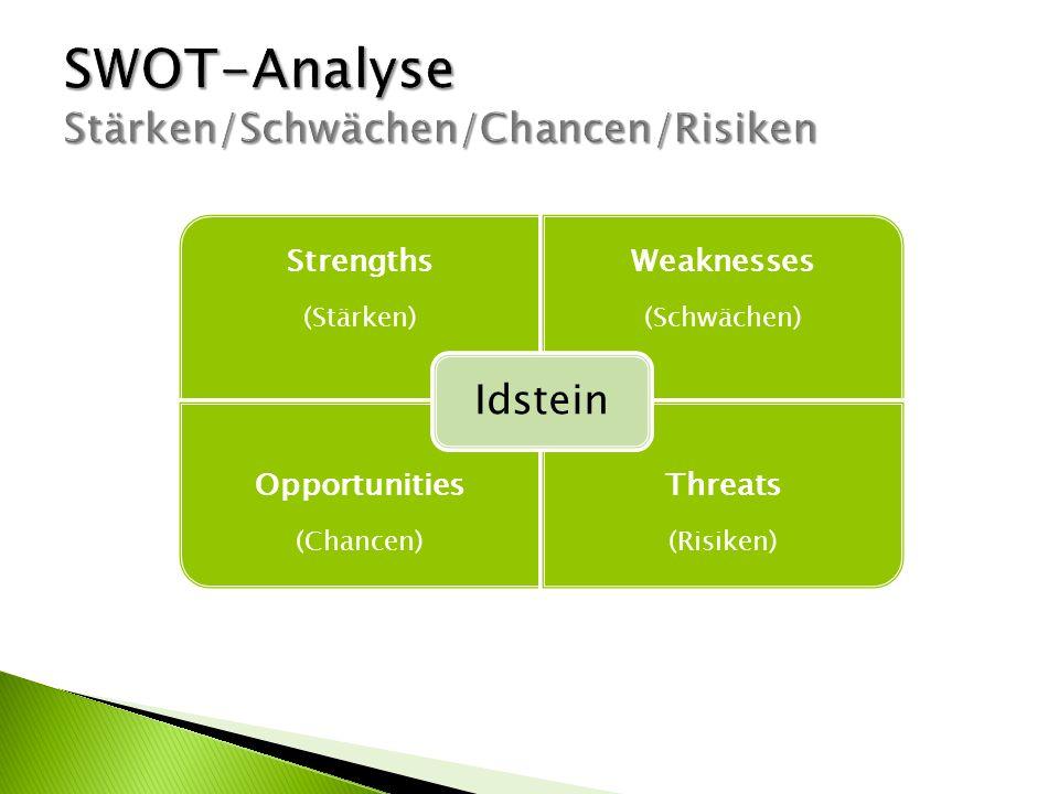 SWOT-Analyse Stärken/Schwächen/Chancen/Risiken