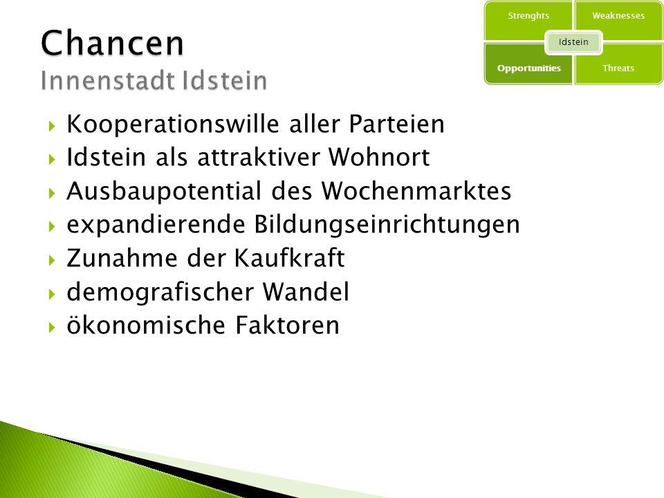 Chancen Innenstadt Idstein