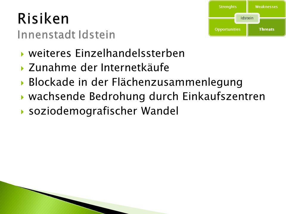 Risiken Innenstadt Idstein