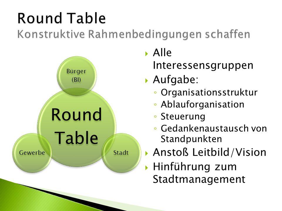 Round Table Konstruktive Rahmenbedingungen schaffen