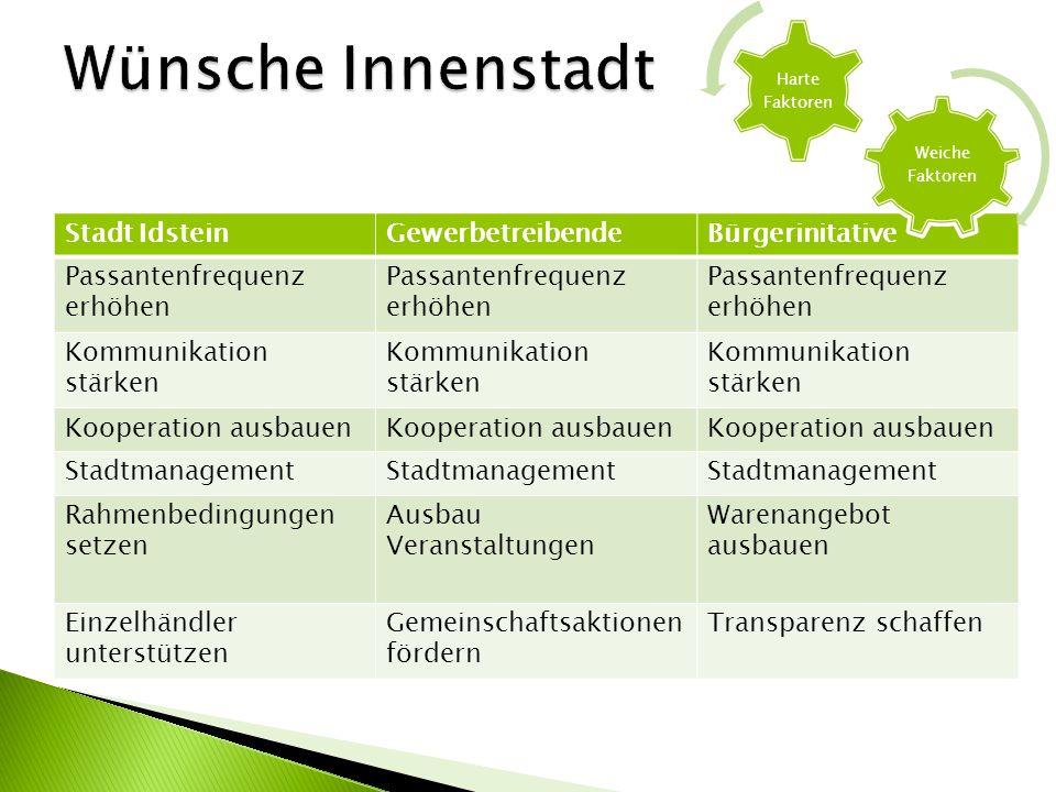 Wünsche Innenstadt Stadt Idstein Gewerbetreibende Bürgerinitative