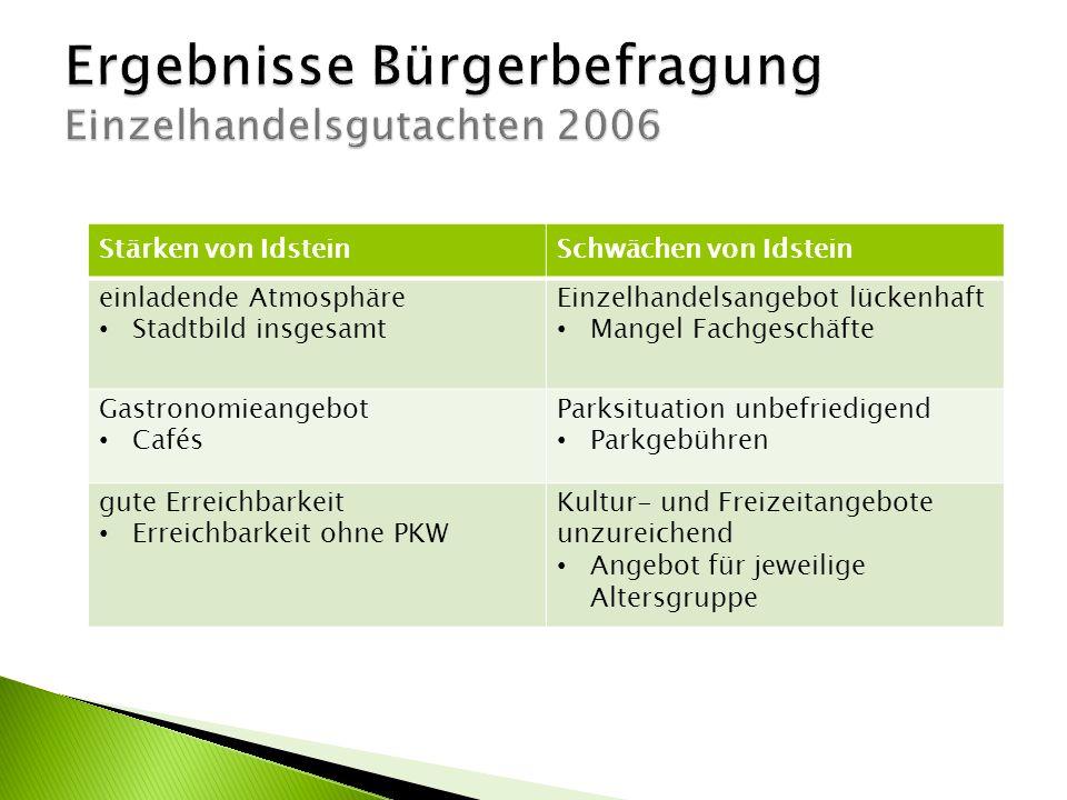 Ergebnisse Bürgerbefragung Einzelhandelsgutachten 2006