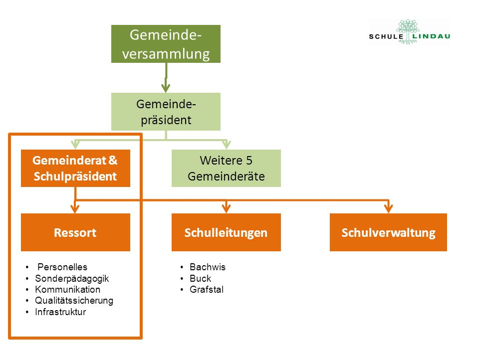 Gemeinderat & Schulpräsident