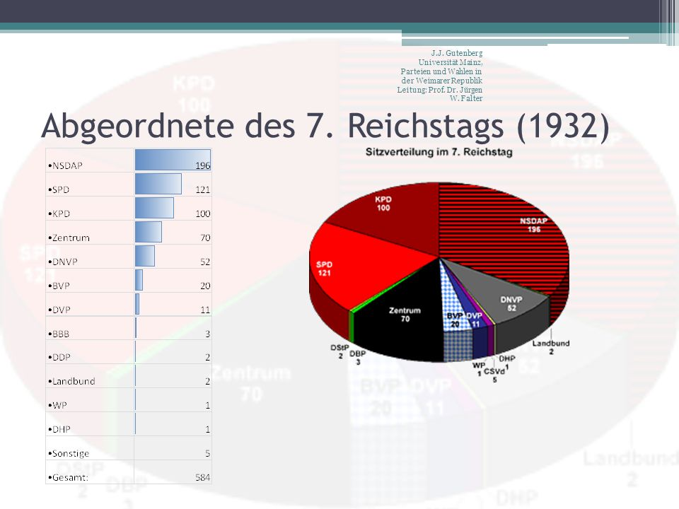 Abgeordnete des 7. Reichstags (1932)