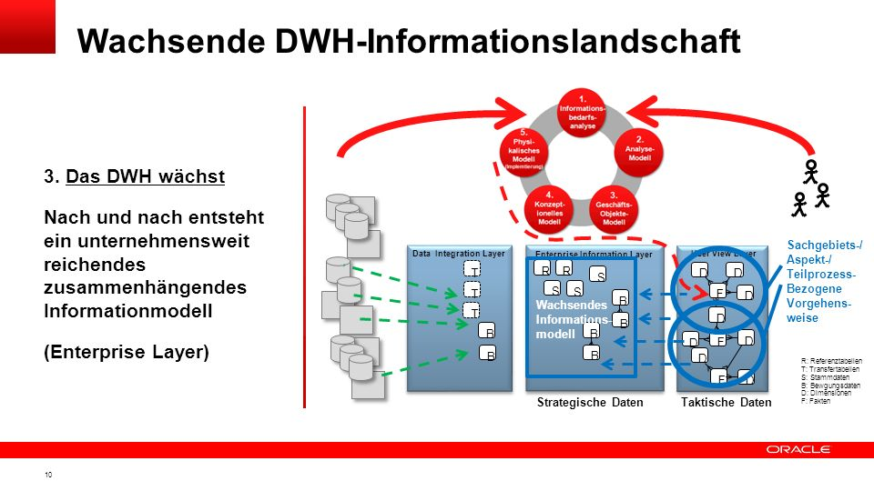 Wachsende DWH-Informationslandschaft