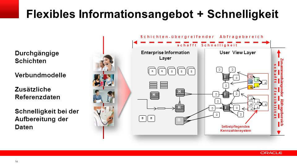 Flexibles Informationsangebot + Schnelligkeit