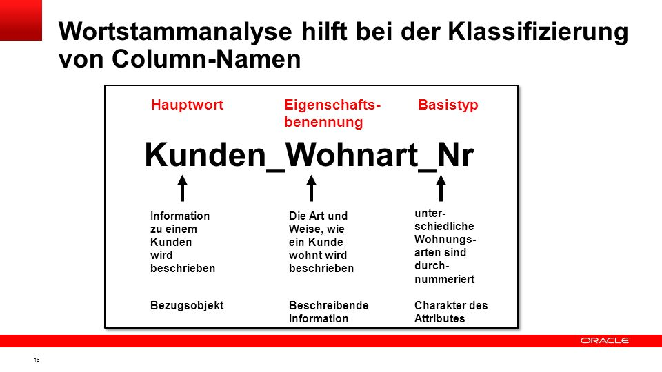 Wortstammanalyse hilft bei der Klassifizierung von Column-Namen