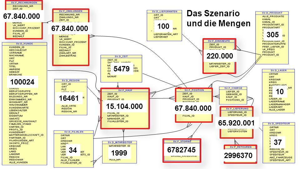 Das Szenario und die Mengen 67.840.000 100 67.840.000 305 220.000 5479