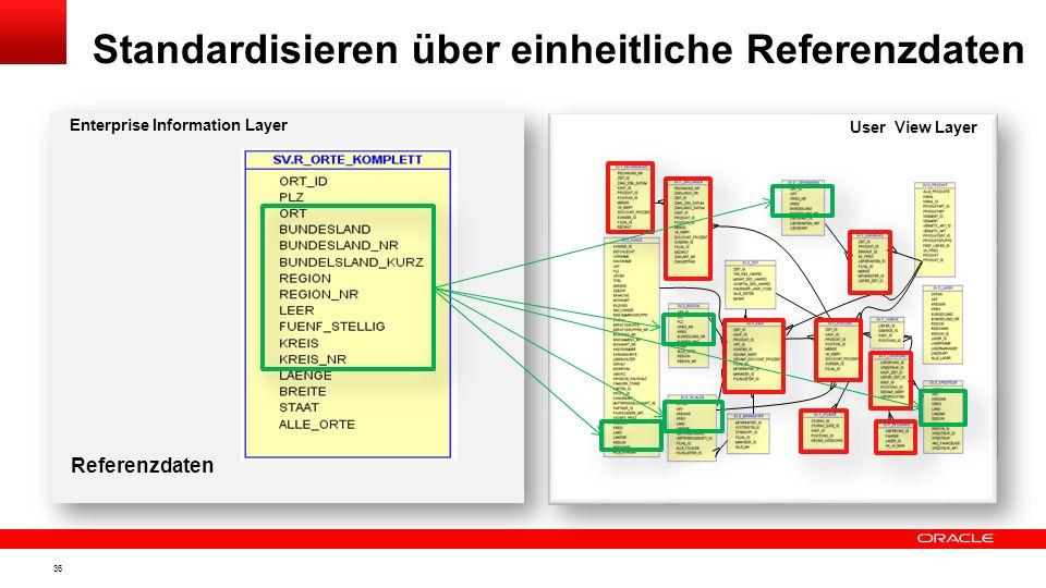 Standardisieren über einheitliche Referenzdaten