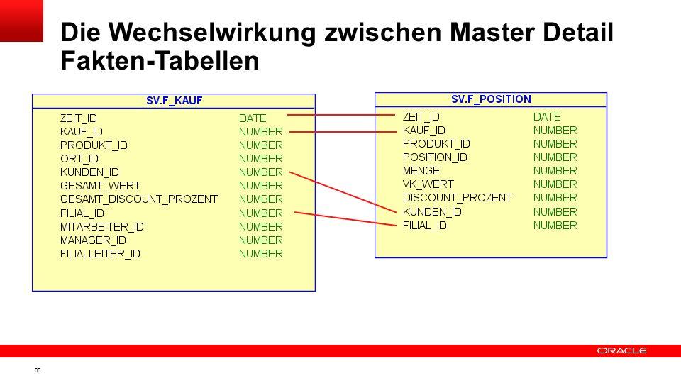 Die Wechselwirkung zwischen Master Detail Fakten-Tabellen