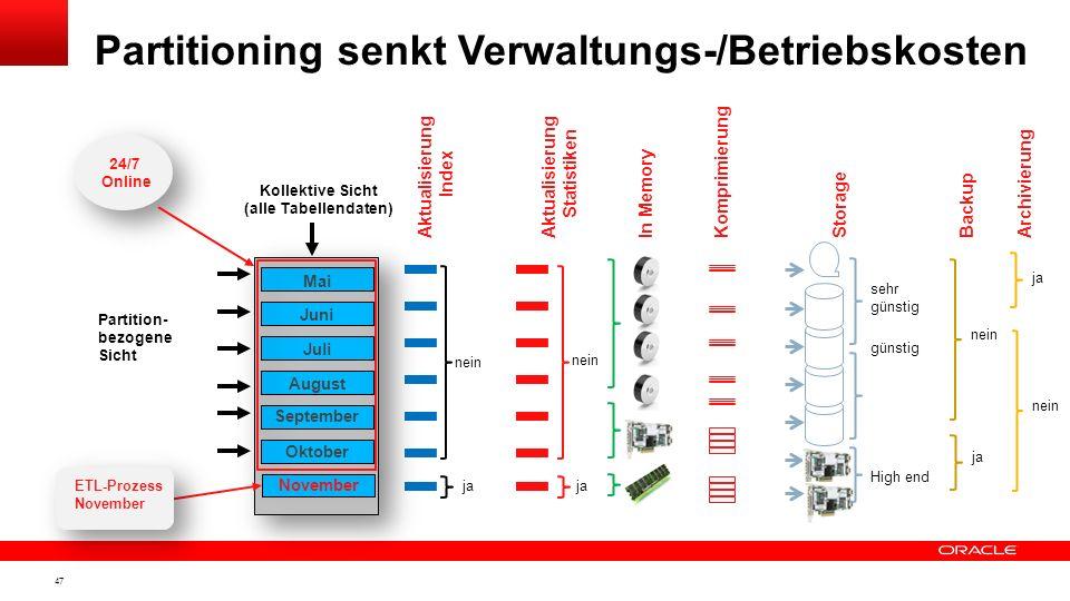 Partitioning senkt Verwaltungs-/Betriebskosten