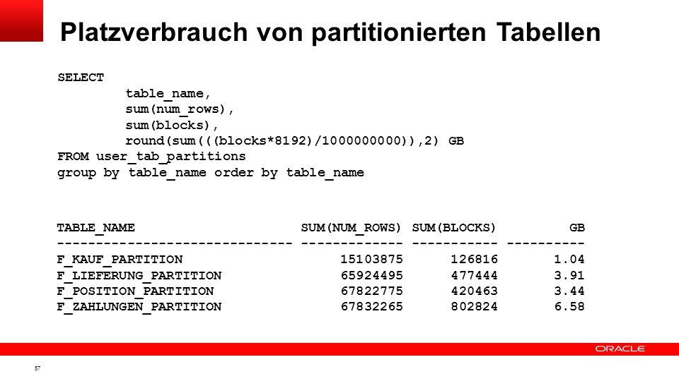 Platzverbrauch von partitionierten Tabellen