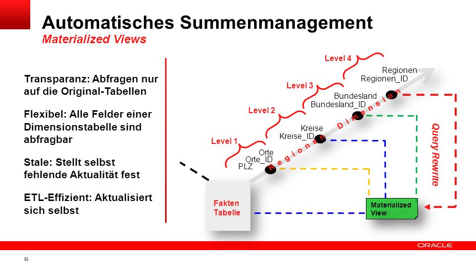 Automatisches Summenmanagement Materialized Views