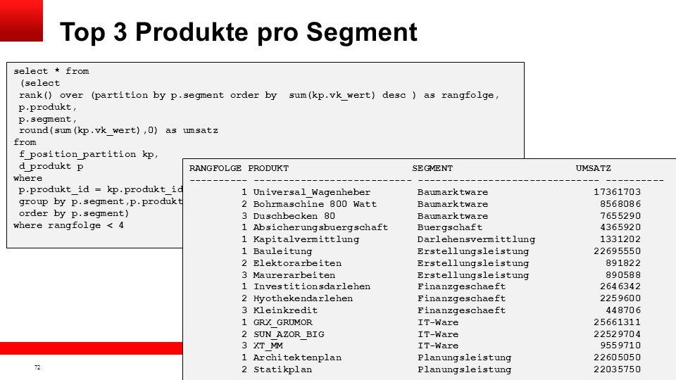 Top 3 Produkte pro Segment