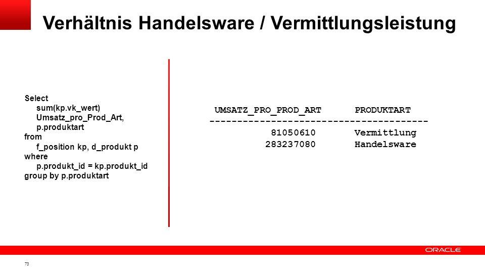 Verhältnis Handelsware / Vermittlungsleistung