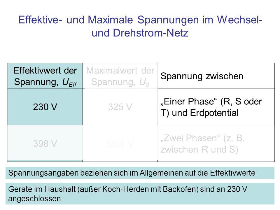 Effektive- und Maximale Spannungen im Wechsel- und Drehstrom-Netz