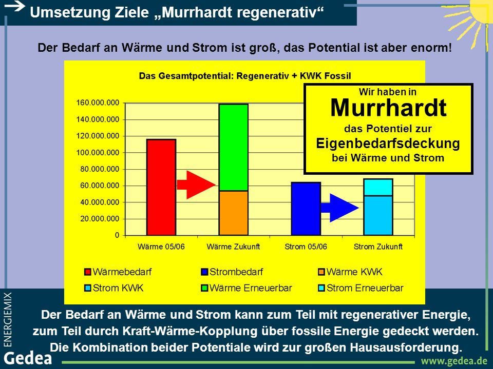 "Umsetzung Ziele ""Murrhardt regenerativ"
