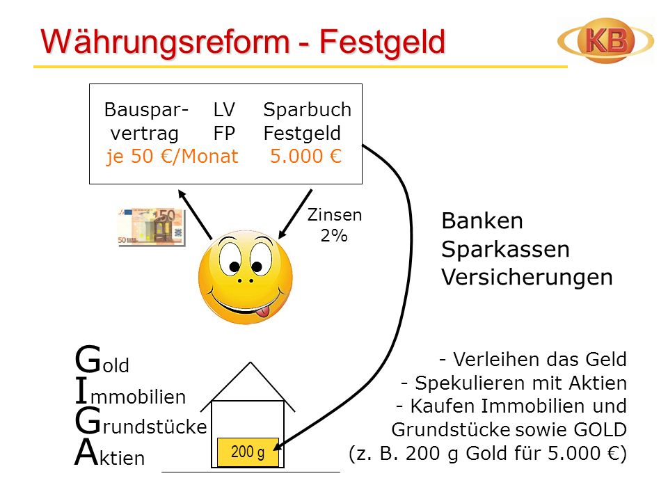 Währungsreform - Festgeld
