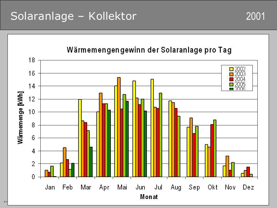Solaranlage – Kollektor 2001
