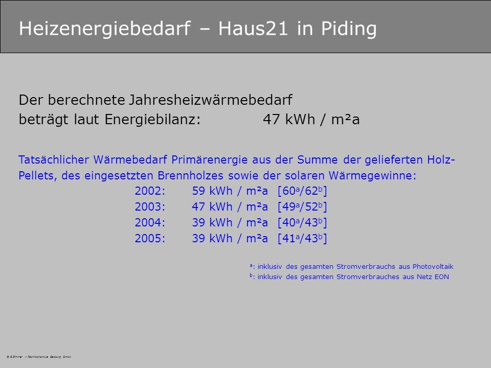 Heizenergiebedarf – Haus21 in Piding