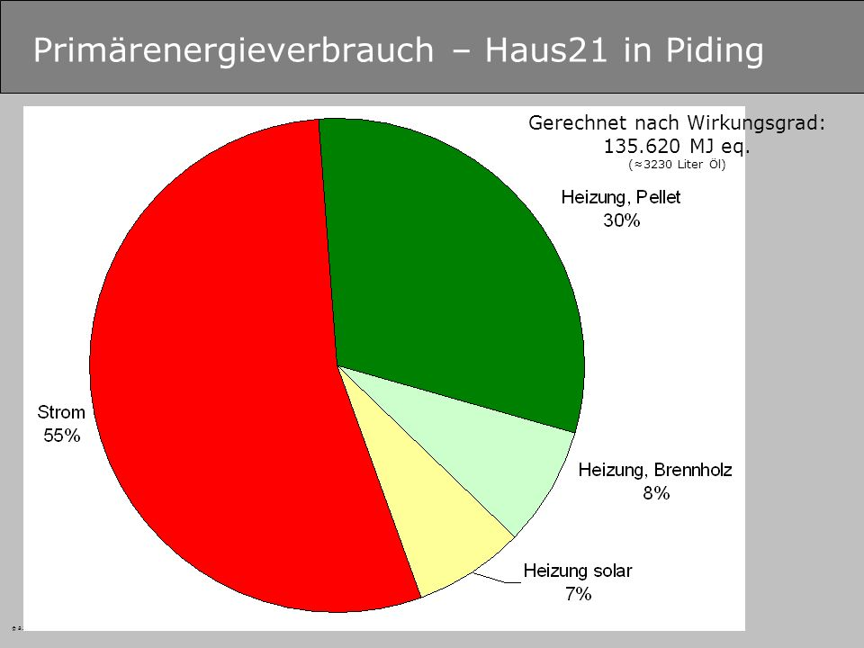 Primärenergieverbrauch – Haus21 in Piding