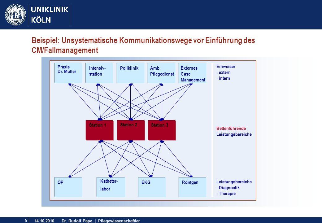 Beispiel: Unsystematische Kommunikationswege vor Einführung des CM/Fallmanagement