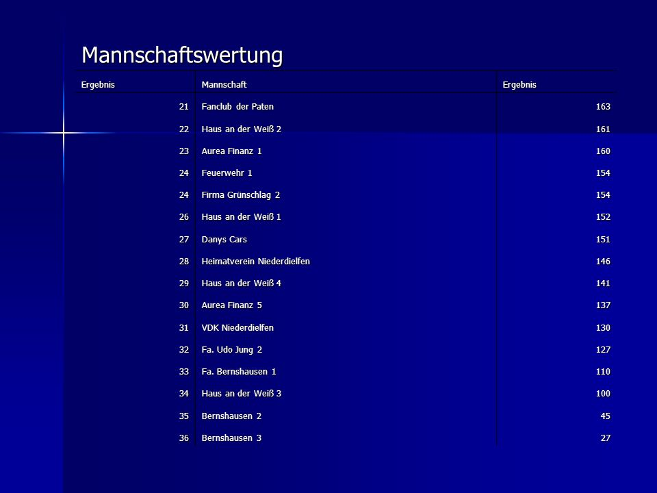 Mannschaftswertung Ergebnis Mannschaft 21 Fanclub der Paten 163 22