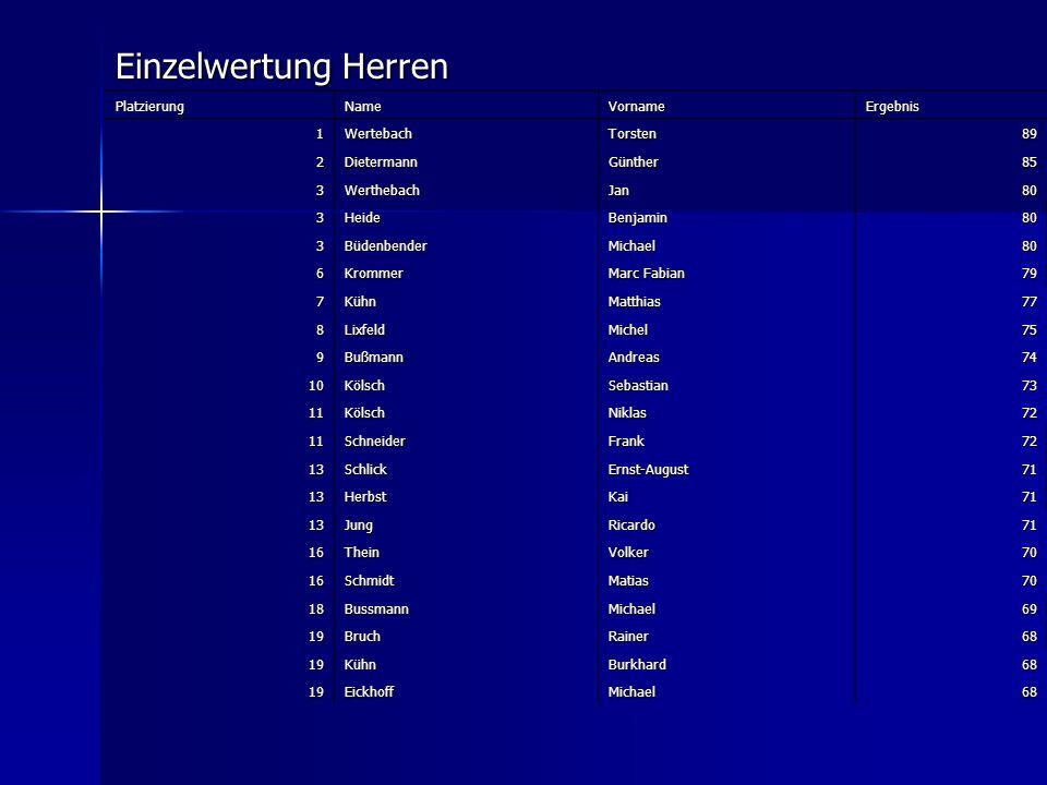 Einzelwertung Herren Platzierung Name Vorname Ergebnis 1 Wertebach