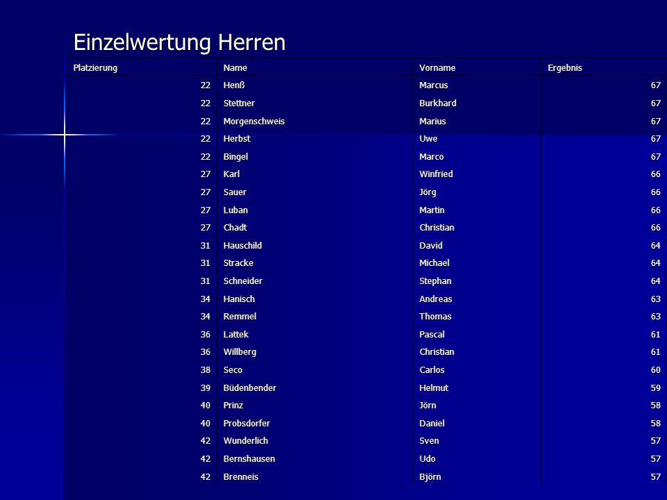 Einzelwertung Herren Platzierung Name Vorname Ergebnis 22 Henß Marcus