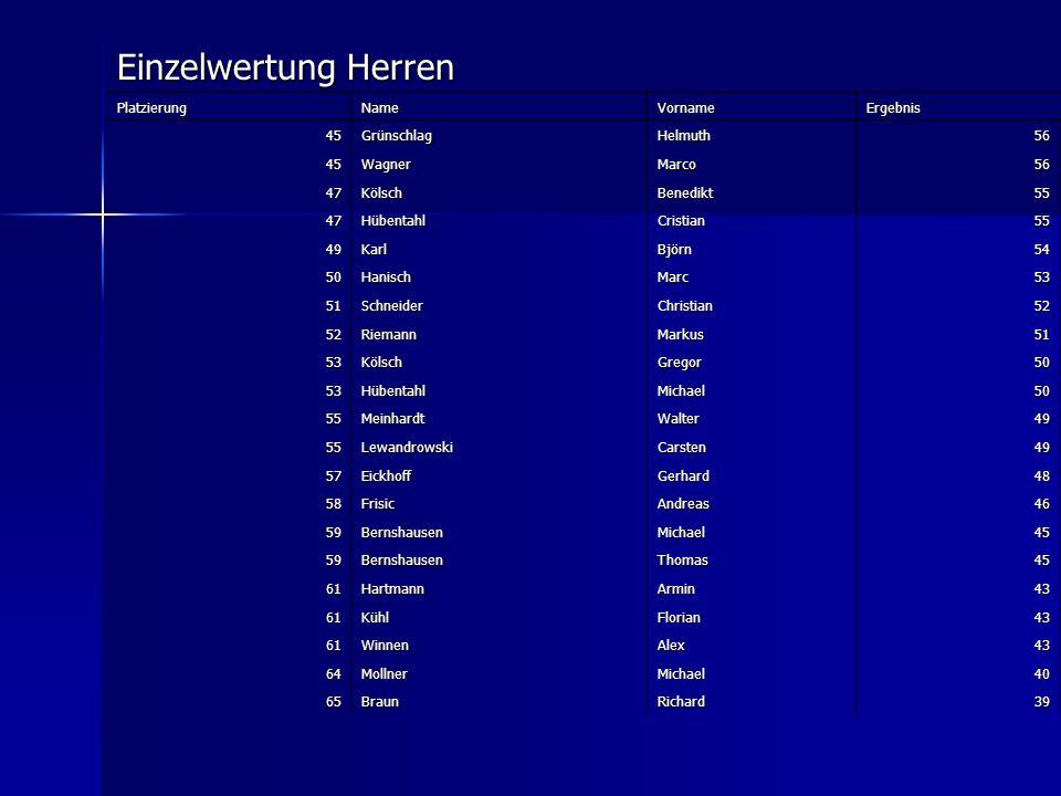 Einzelwertung Herren Platzierung Name Vorname Ergebnis 45 Grünschlag