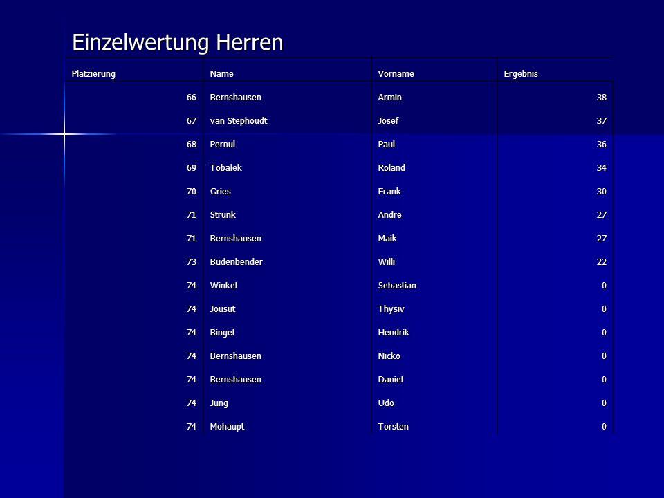 Einzelwertung Herren Platzierung Name Vorname Ergebnis 66 Bernshausen