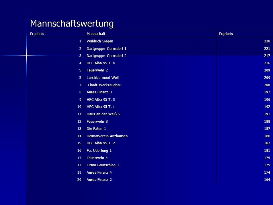 Mannschaftswertung Ergebnis Mannschaft 1 Waldrich Siegen 238 2