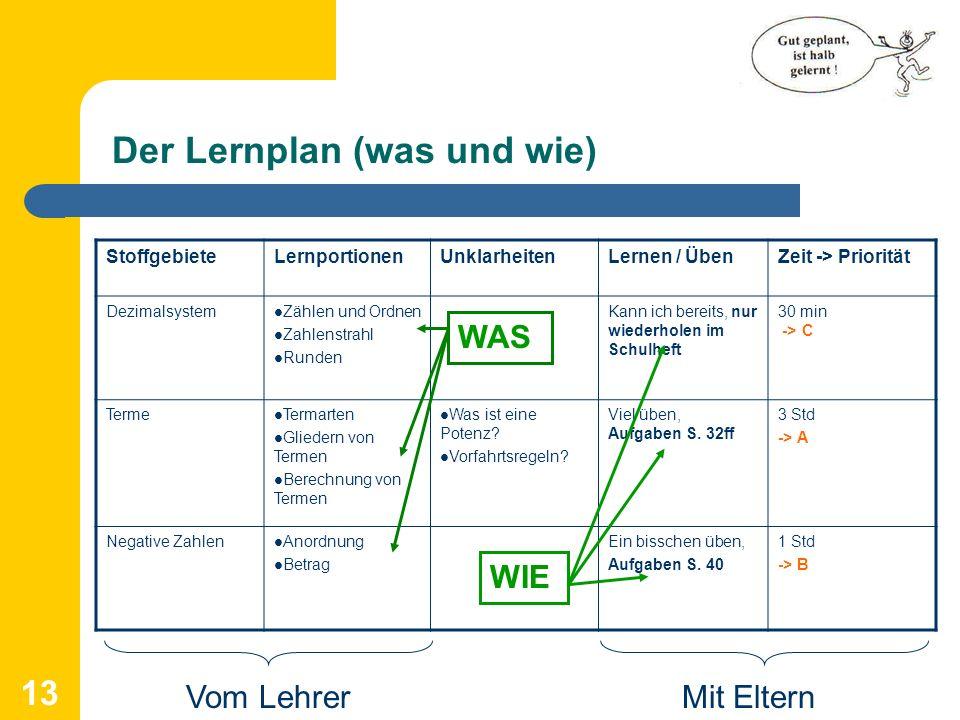 Der Lernplan (was und wie)