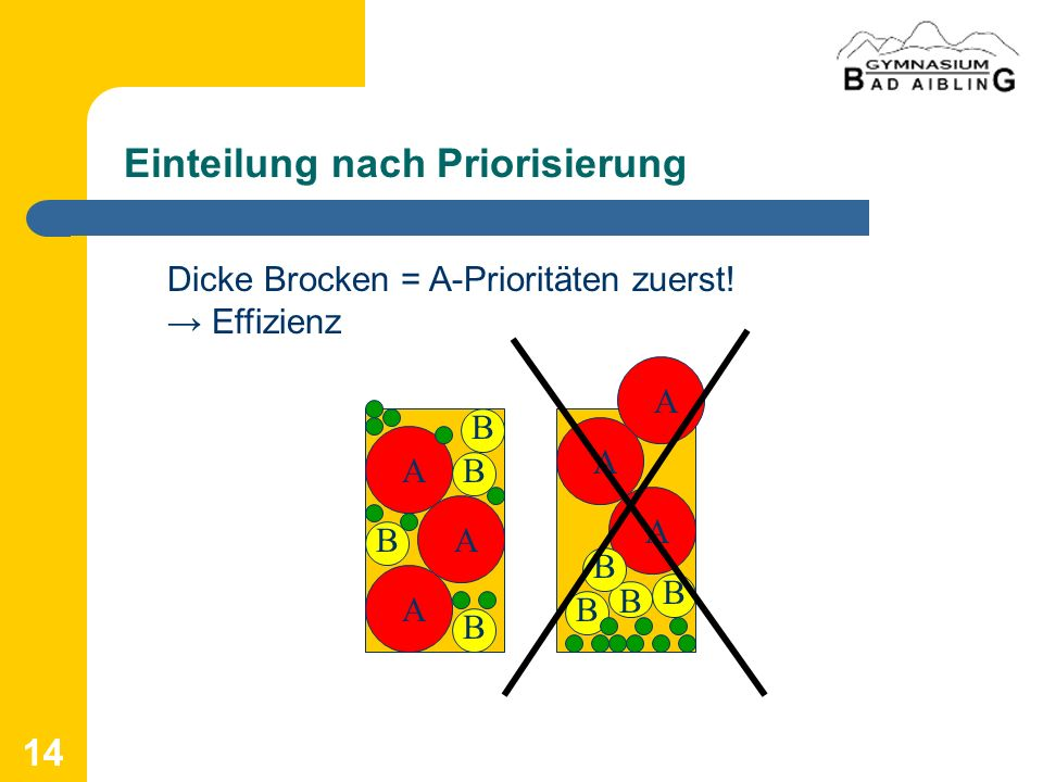 Einteilung nach Priorisierung