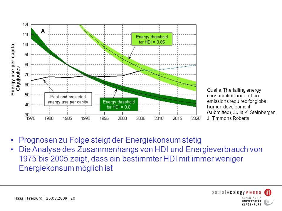 Prognosen zu Folge steigt der Energiekonsum stetig