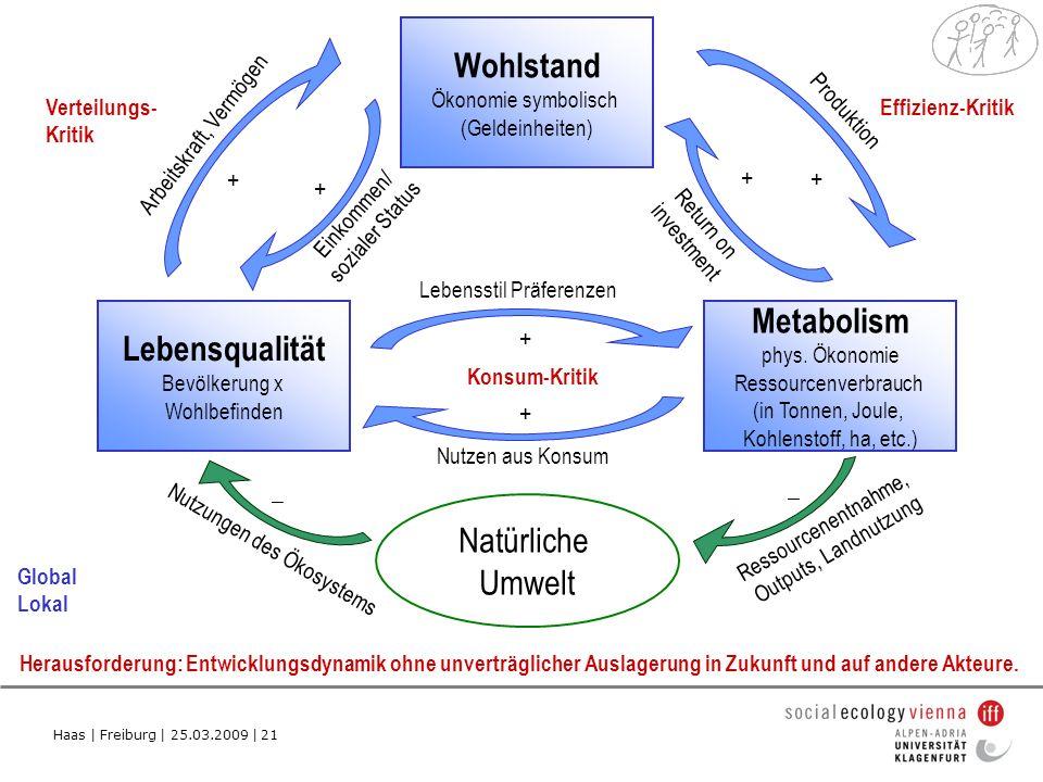 Lebensqualität Metabolism Wohlstand