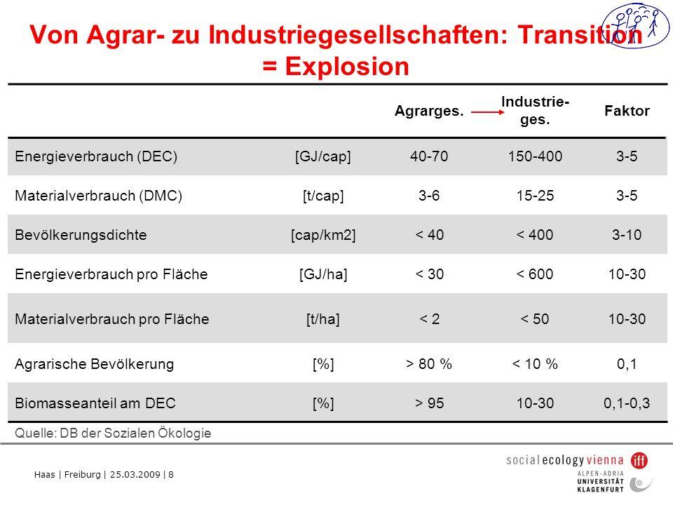 Von Agrar- zu Industriegesellschaften: Transition = Explosion