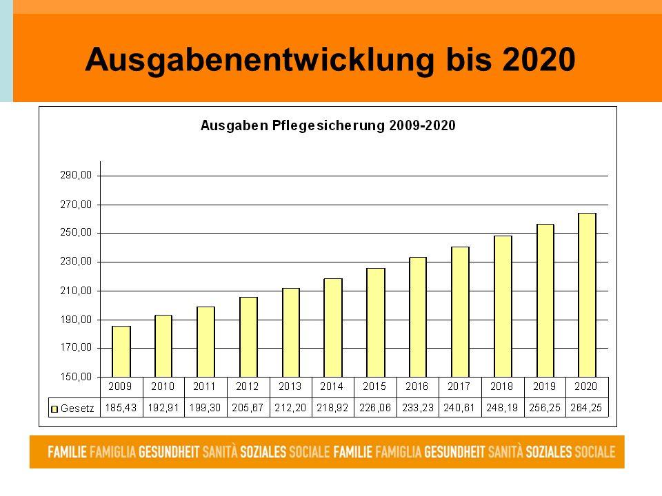 Ausgabenentwicklung bis 2020