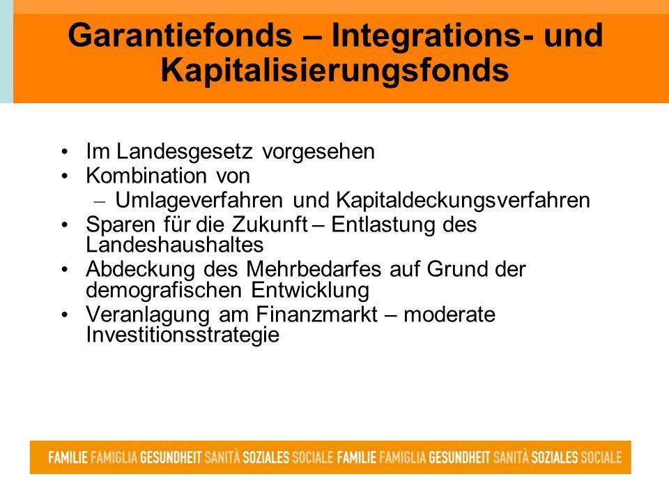 Garantiefonds – Integrations- und Kapitalisierungsfonds