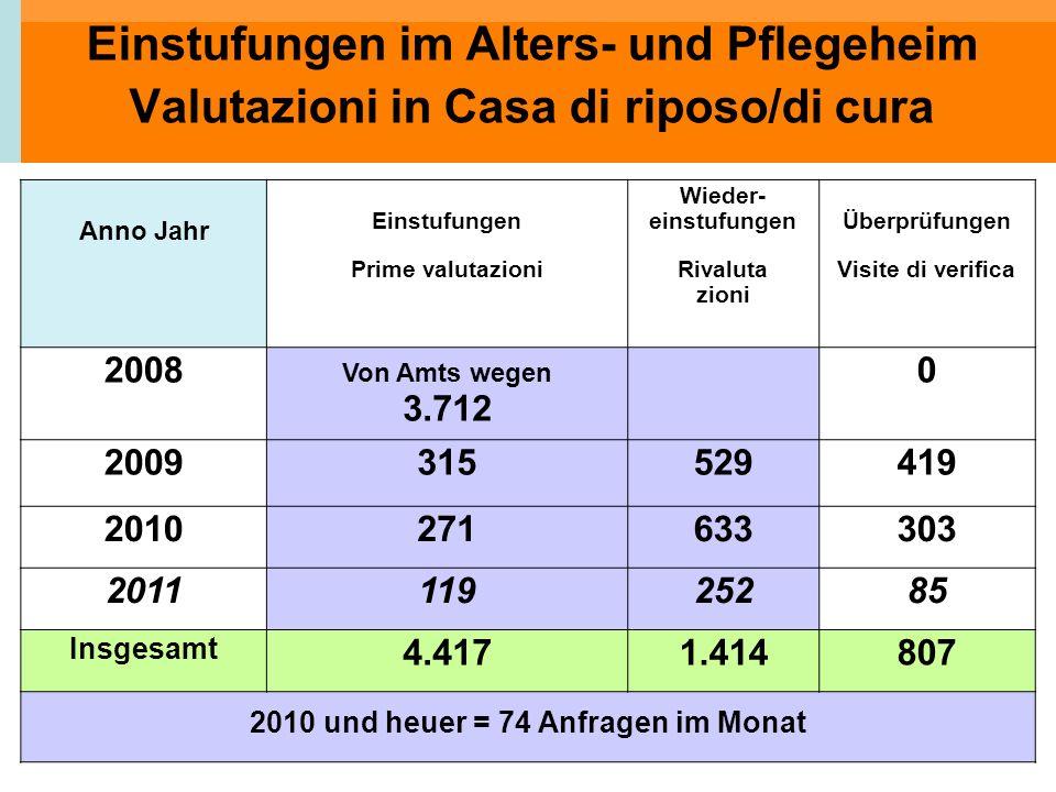 2010 und heuer = 74 Anfragen im Monat