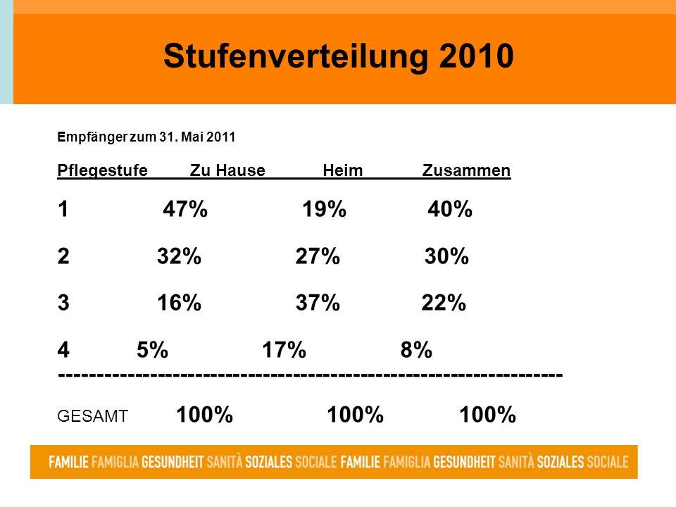 Stufenverteilung 2010 1 47% 19% 40% 2 32% 27% 30% 3 16% 37% 22%