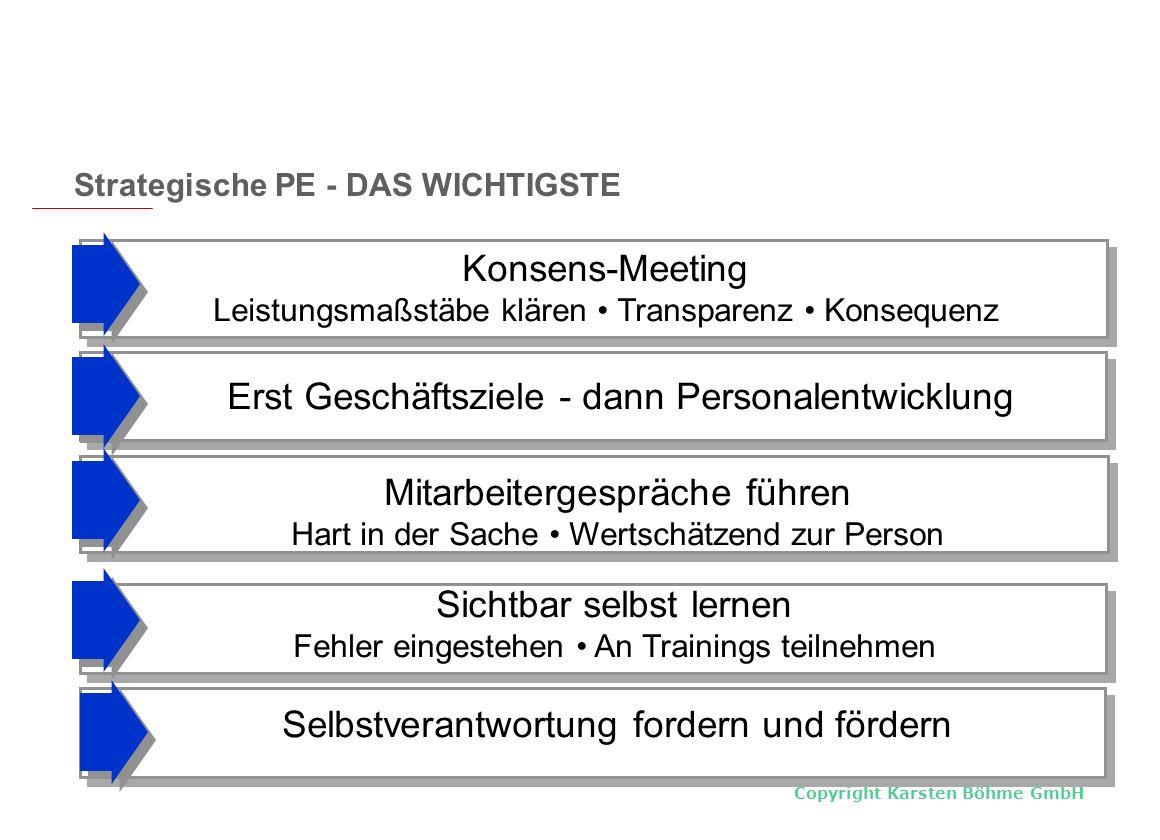Konsens-Meeting Leistungsmaßstäbe klären • Transparenz • Konsequenz