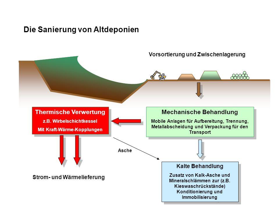 Die Sanierung von Altdeponien