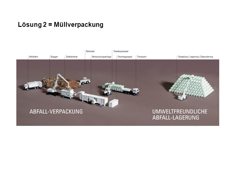 Lösung 2 = Müllverpackung