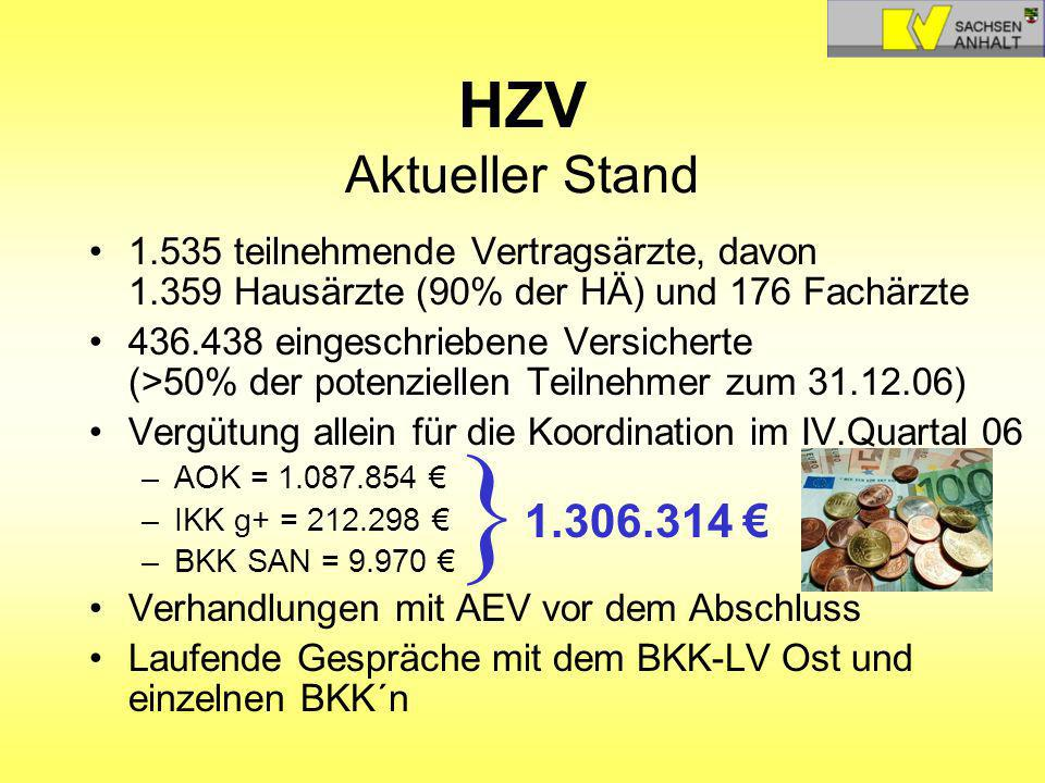 HZV Aktueller Stand 1.535 teilnehmende Vertragsärzte, davon 1.359 Hausärzte (90% der HÄ) und 176 Fachärzte.