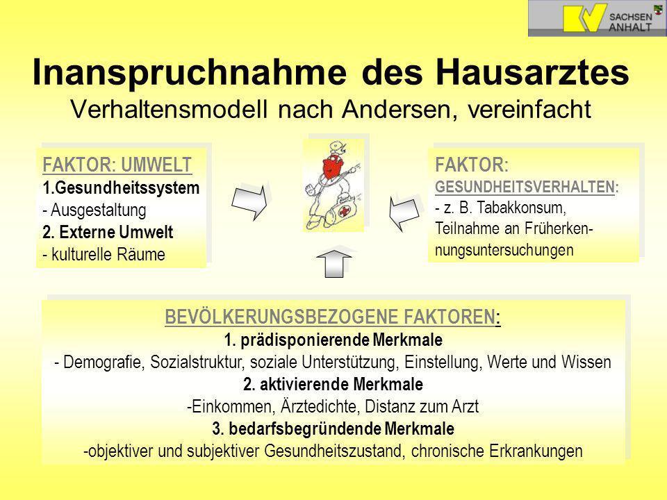 Inanspruchnahme des Hausarztes Verhaltensmodell nach Andersen, vereinfacht